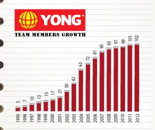 Team Graph